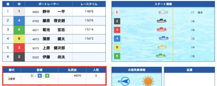 10月27日びわこ9R結果